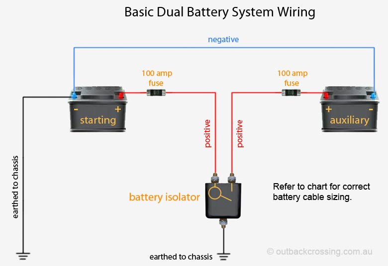 Basic Dual Battery System | Winch Battery Isolator Wiring Diagram |  | Outback Crossing