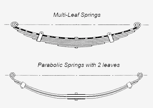 Diagram of parabolic and multi-leaf springs