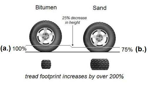 diagram- deflated tyre characteristic on sand
